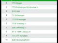 Herren 1 : Verbandsliga Südwest 2021-2022 Tabelle