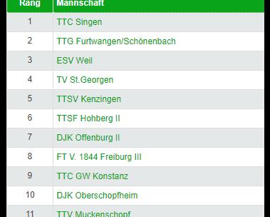 Équipe 1 : poule de Verbandsliga Südwest 2021-2022
