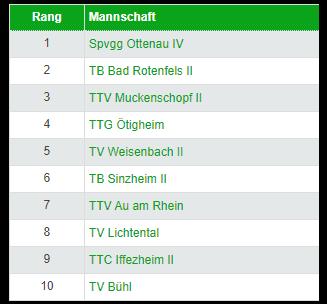 Équipe 2 : poule de Bezirksklasse 2021-2022