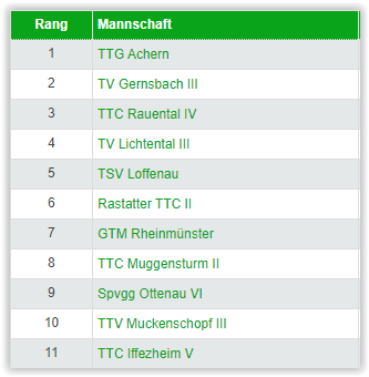 Équipe 3 : poule de Kreisliga B 2021-2022
