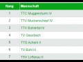 Herren 4 : Kreisklasse A Gruppe 2 2021/2022 Tabelle
