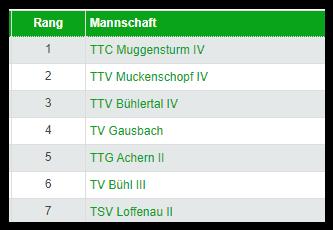 Équipe 4 : poule de Kreisklasse A Gruppe 2 2021/2022
