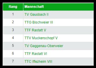 Équipe 5 : poule de Kreisklasse A Gruppe 3 2021/2022